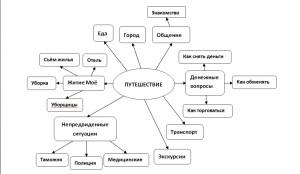 """Майнд-карта по теме """"Путешествие"""""""
